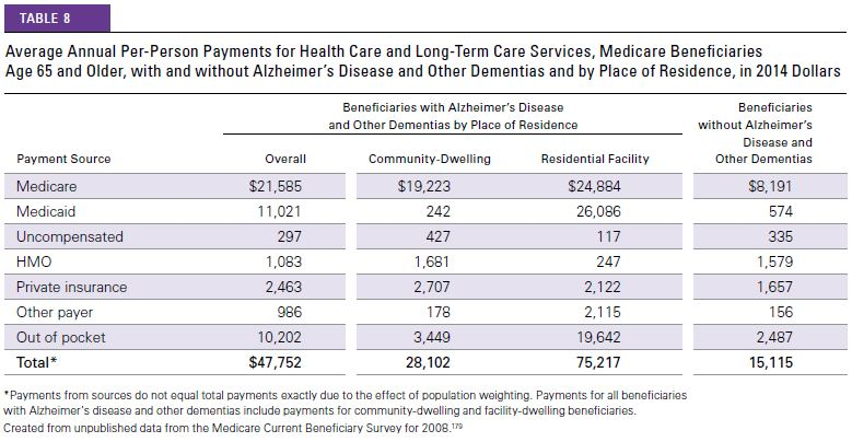 Annual Cost of Dementia Graph
